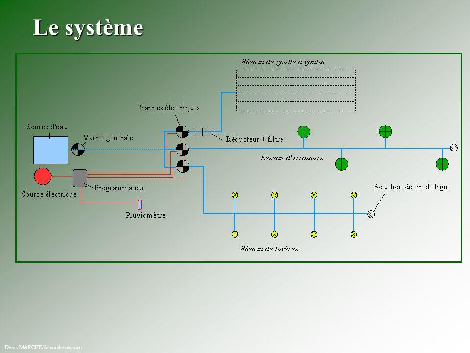 Le système Denis MARCHE/demarche.paysage