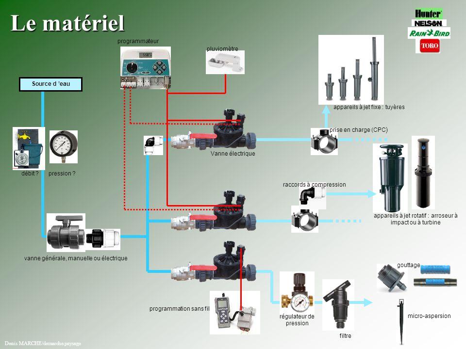 Le matériel Source d 'eau vanne générale, manuelle ou électrique programmateur pluviomètre Vanne électrique prise en charge (CPC ) programmation sans