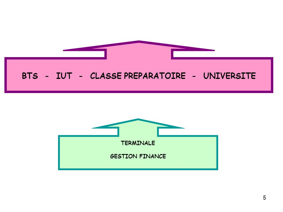 5 TERMINALE GESTION FINANCE BTS - IUT - CLASSE PREPARATOIRE - UNIVERSITE