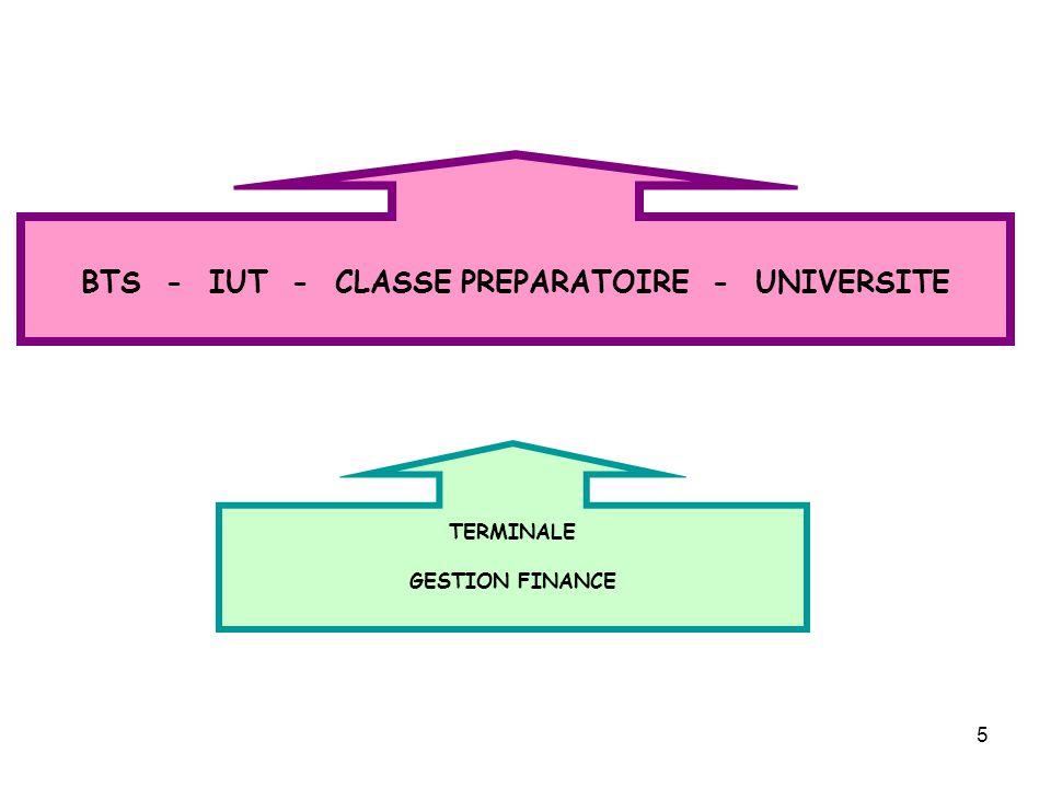 6 PRÉREQUIS - Sciences de gestion - Management des organisations de la classe de 1 ère STMG PROGRAMME DE GESTION FINANCE