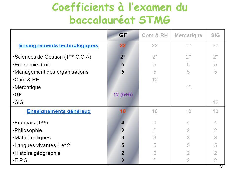 9 GF Com & RHMercatiqueSIG Enseignements technologiques Sciences de Gestion (1 ère C.C.A) Economie droit Management des organisations Com & RH Mercatique GF SIG 22 2* 5 12 (6+6) 22 2* 5 12 22 2* 5 12 22 2* 5 12 Enseignements généraux Français (1 ère ) Philosophie Mathématiques Langues vivantes 1 et 2 Histoire géographie E.P.S.