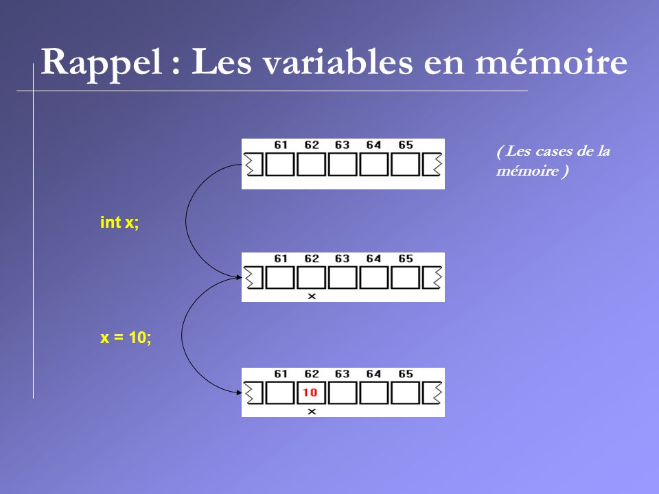 int x; x = 10; ( Les cases de la mémoire ) Rappel : Les variables en mémoire