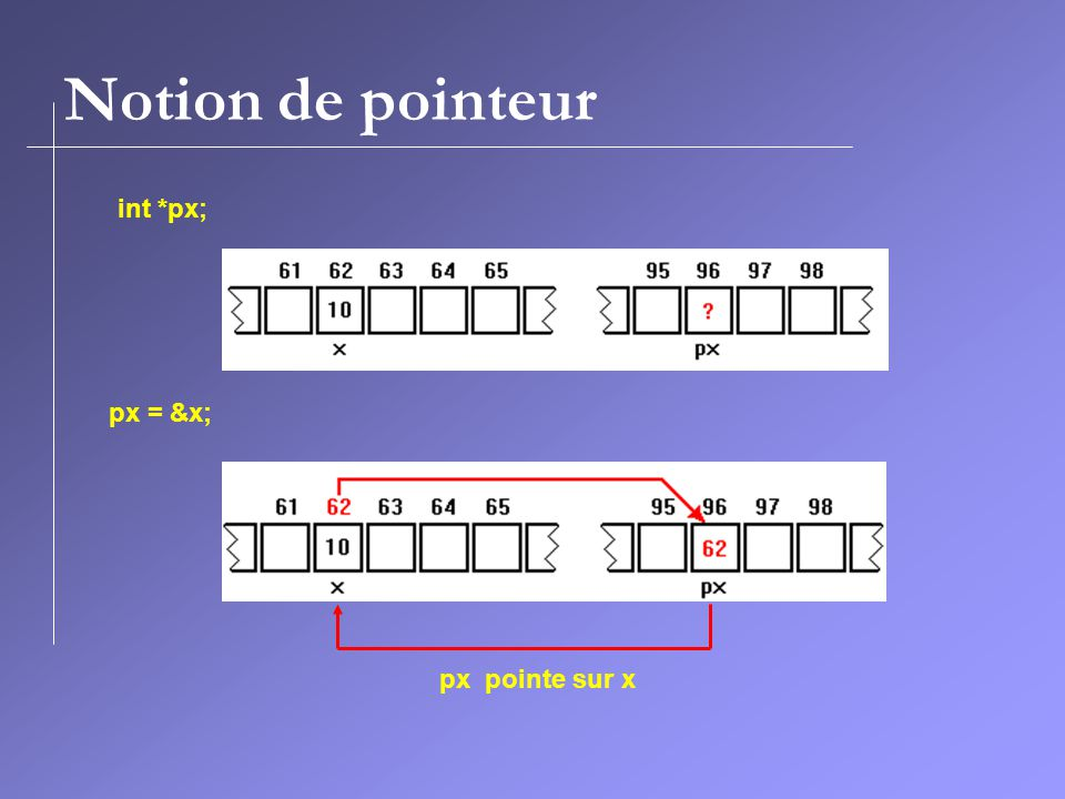 Notion de pointeur int *px; px = &x; px pointe sur x