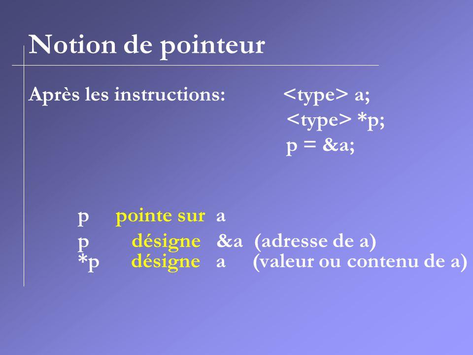 Notion de pointeur Après les instructions: a; *p; p = &a; p pointe sur a p désigne &a (adresse de a) *p désigne a (valeur ou contenu de a)