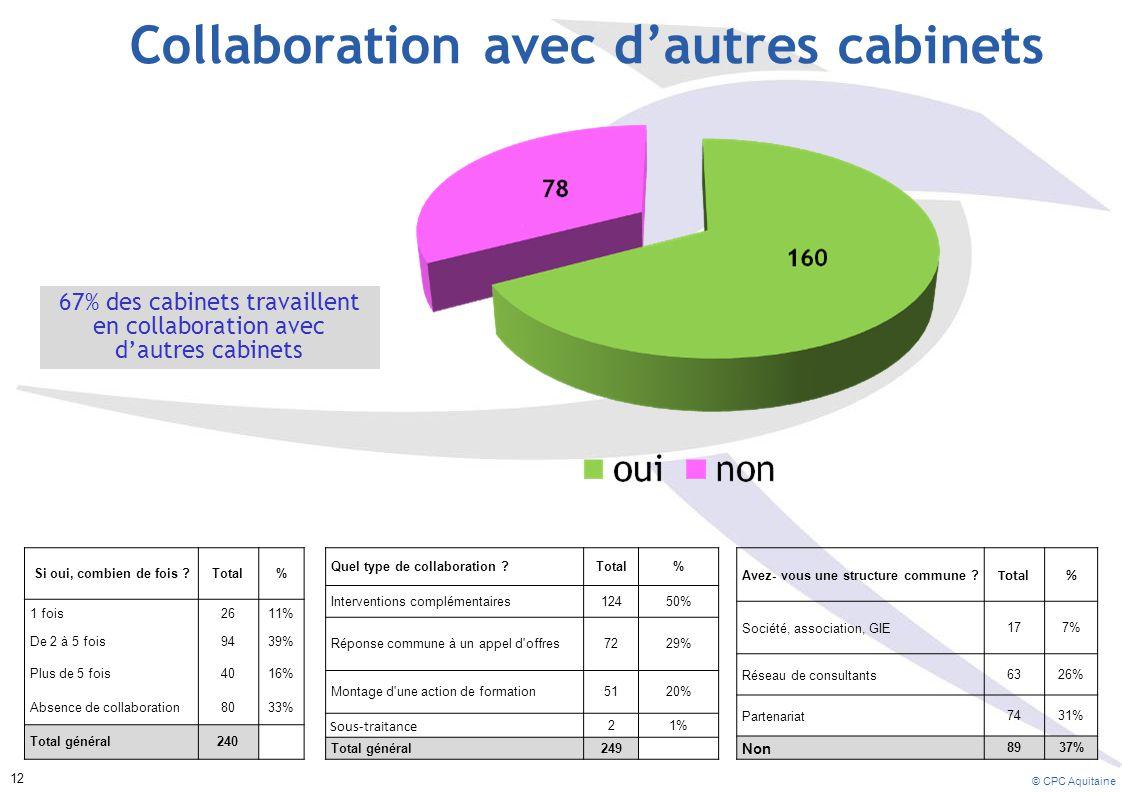 Collaboration avec d'autres cabinets 67% des cabinets travaillent en collaboration avec d'autres cabinets Si oui, combien de fois ?Total% 1 fois2611% De 2 à 5 fois9439% Plus de 5 fois4016% Absence de collaboration8033% Total général240 Quel type de collaboration ?Total% Interventions complémentaires12450% Réponse commune à un appel d offres7229% Montage d une action de formation5120% Sous-traitance 21% Total général249 Avez- vous une structure commune .