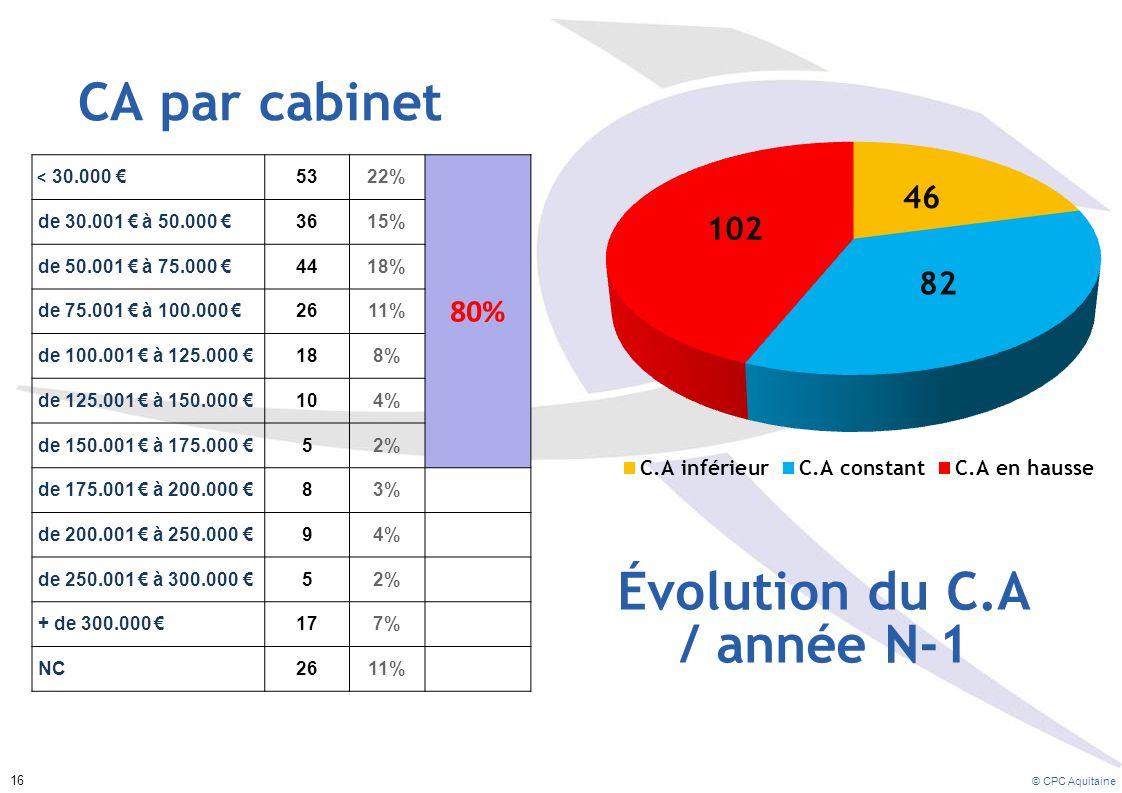 CA par cabinet < 30.000 € 5322% 80% de 30.001 € à 50.000 €3615% de 50.001 € à 75.000 €4418% de 75.001 € à 100.000 €2611% de 100.001 € à 125.000 €188% de 125.001 € à 150.000 €104% de 150.001 € à 175.000 €52% de 175.001 € à 200.000 €83% de 200.001 € à 250.000 €94% de 250.001 € à 300.000 €52% + de 300.000 €177% NC2611% Évolution du C.A / année N-1 © CPC Aquitaine 16