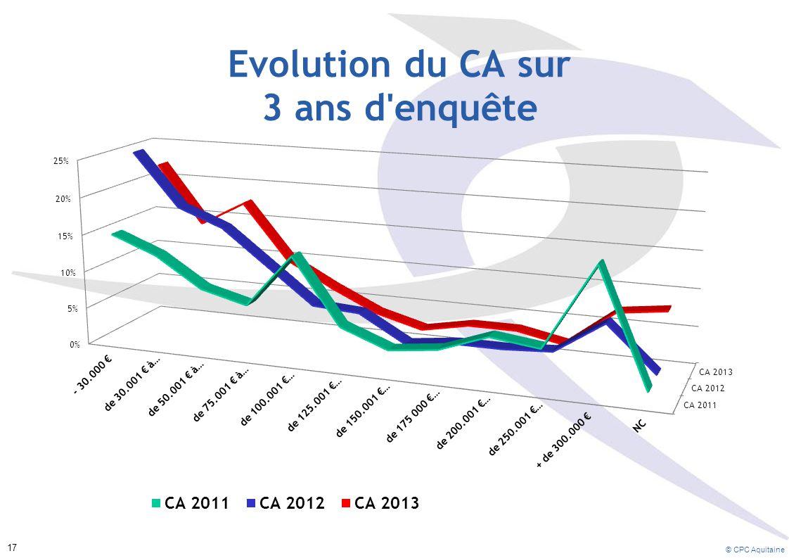 © CPC Aquitaine 17