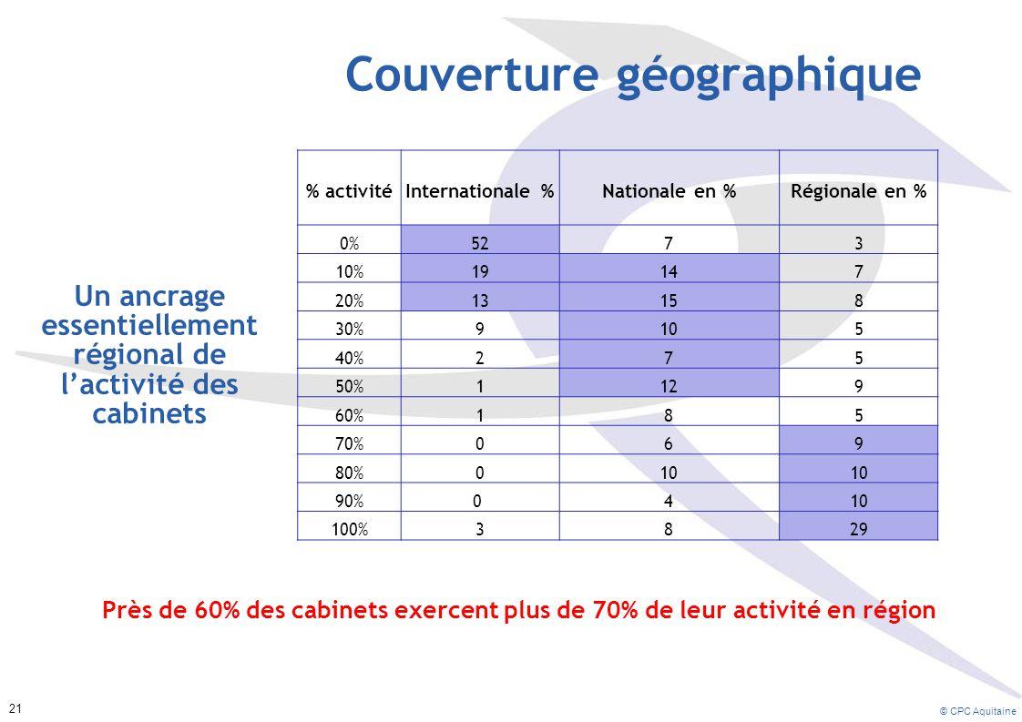 Couverture géographique % activitéInternationale %Nationale en %Régionale en % 0%5273 10%19147 20%13158 30%9105 40%275 50%1129 60%185 70%069 80%010 90%0 410 100%3829 Un ancrage essentiellement régional de l'activité des cabinets Près de 60% des cabinets exercent plus de 70% de leur activité en région © CPC Aquitaine 21