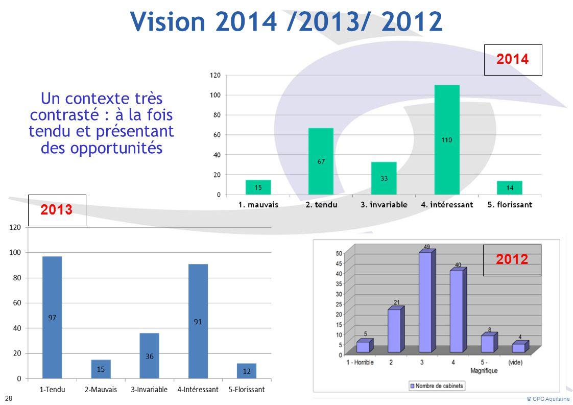 Vision 2014 /2013/ 2012 Un contexte très contrasté : à la fois tendu et présentant des opportunités 2013 2014 2012 © CPC Aquitaine 28