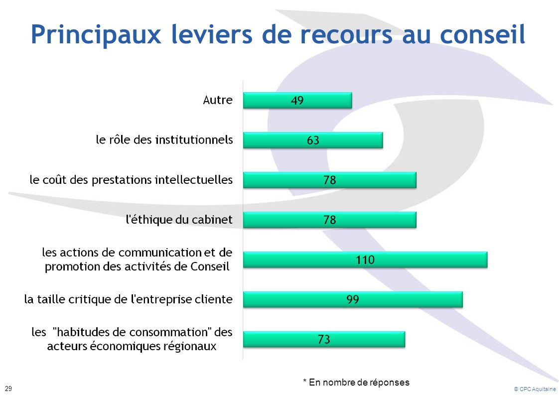 Principaux leviers de recours au conseil * En nombre de réponses 29 © CPC Aquitaine