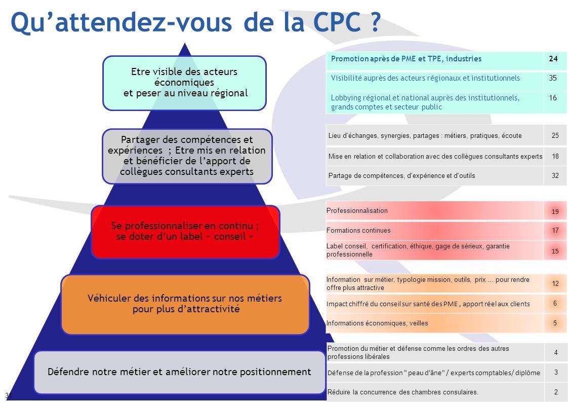 Qu'attendez-vous de la CPC .