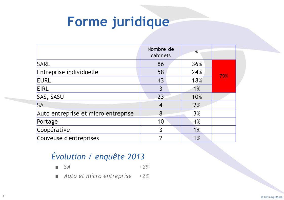 Prévisions d évolution du Chiffre d Affaires (en %) Prévision pour année à venir en 2011 pour 2012 en 2012 pour 2013 en 2013 pour 2014 moins bonne 21%23%21 % identique 40%37%35 % meilleure 39%43%44 % © CPC Aquitaine 18