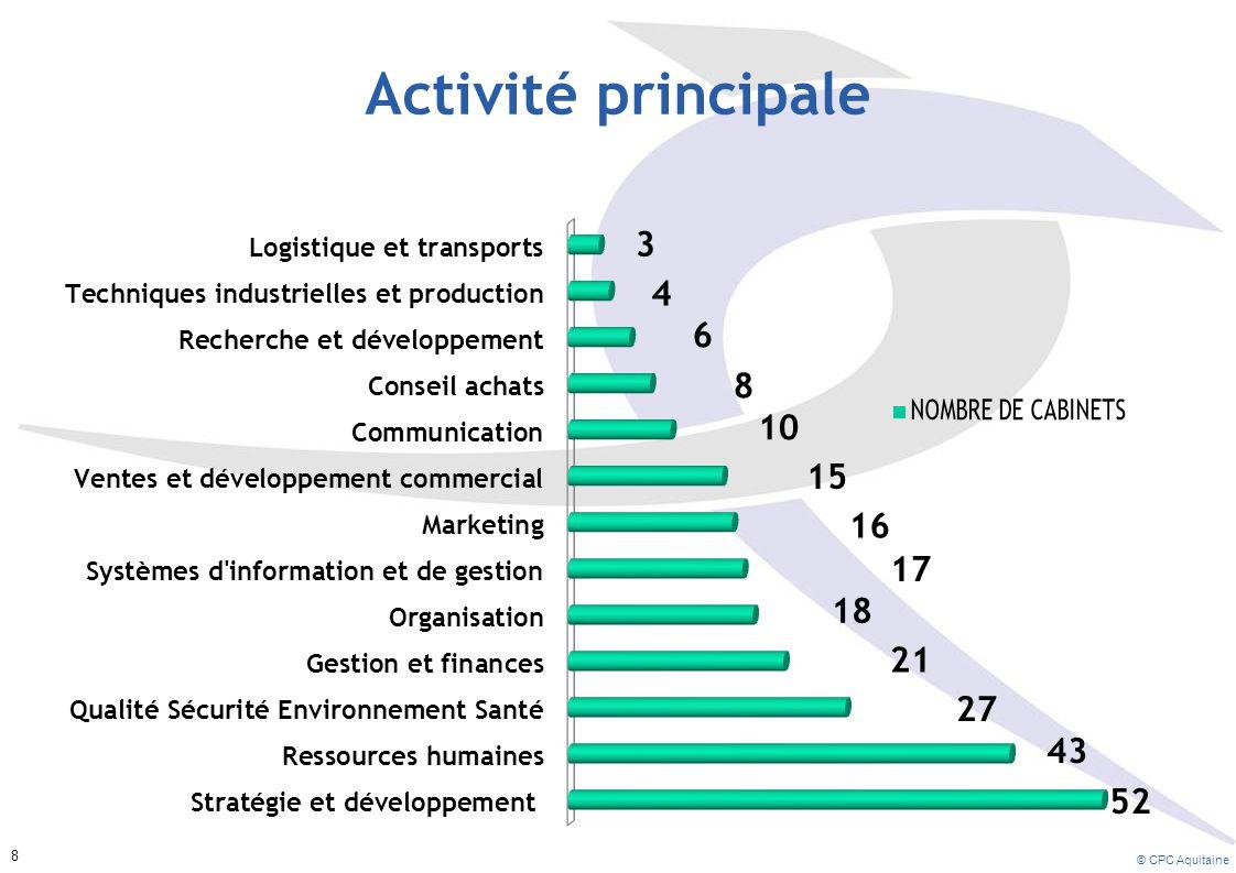 Part d'activité de conseil Part du conseil par rapport à l'activité globale 34% des consultants consacrent moins de 50% au conseil sur l'ensemble de leur activité © CPC Aquitaine 19