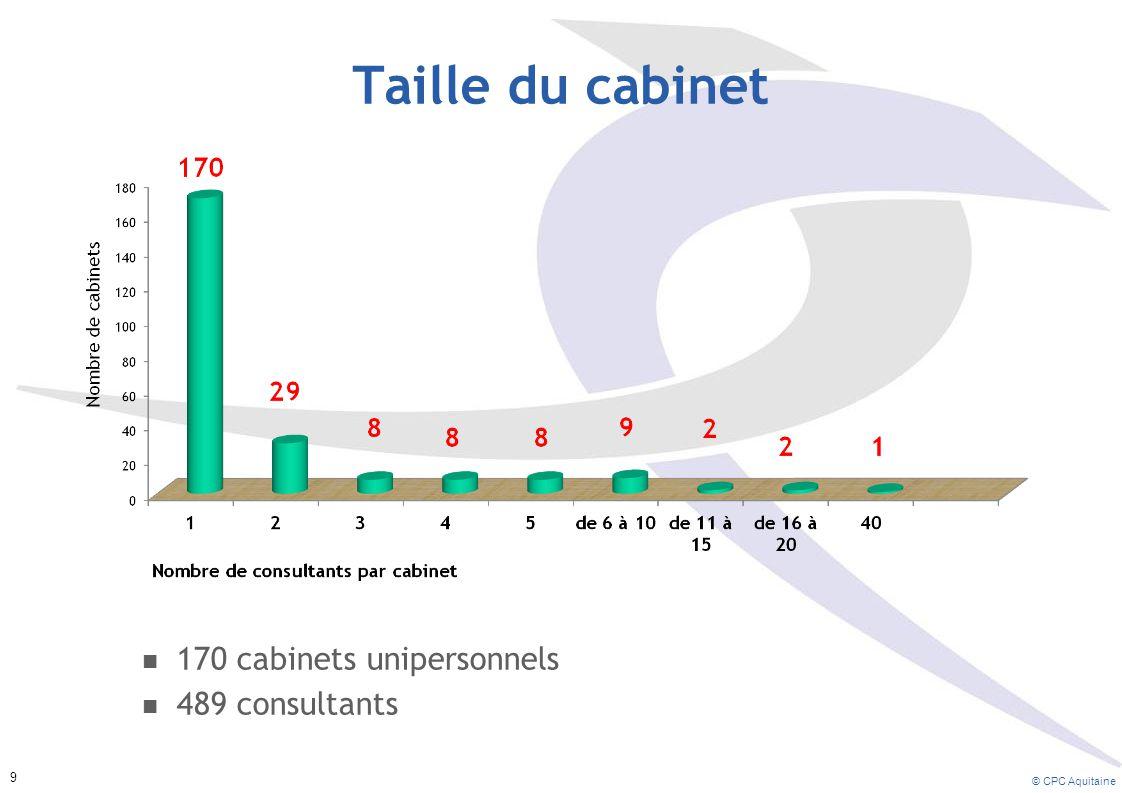 Taille du cabinet 170 cabinets unipersonnels 489 consultants © CPC Aquitaine 9