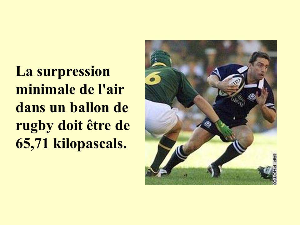 La surpression minimale de l'air dans un ballon de rugby doit être de 65,71 kilopascals.