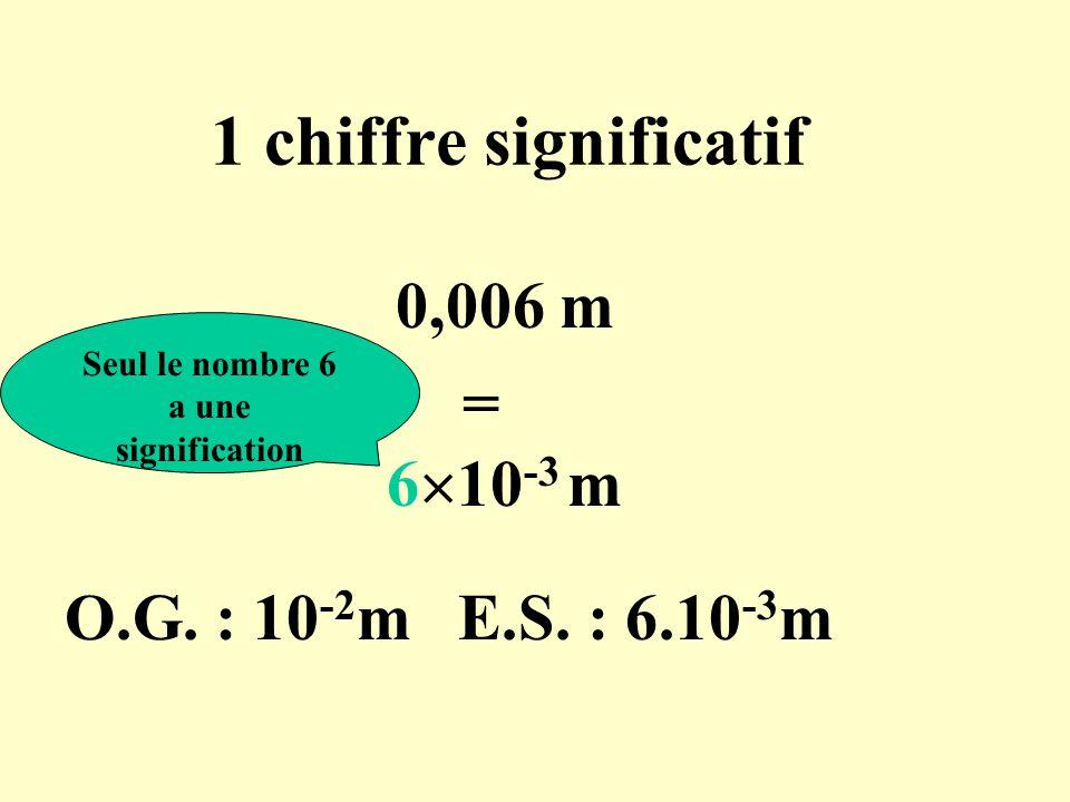 1 chiffre significatif 0,006 m = 6  10 -3 m Seul le nombre 6 a une signification O.G. : 10 -2 m E.S. : 6.10 -3 m