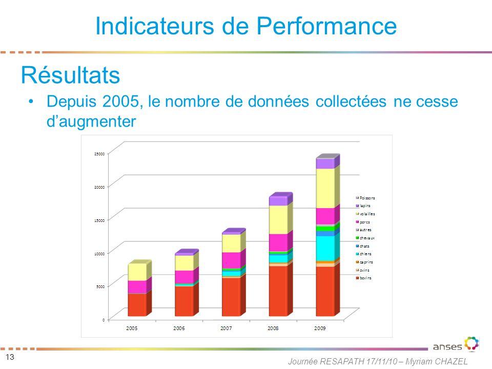 Depuis 2005, le nombre de données collectées ne cesse d'augmenter Indicateurs de Performance 13 Journée RESAPATH 17/11/10 – Myriam CHAZEL Résultats