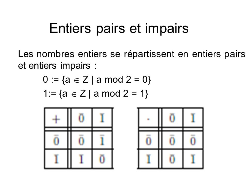 Entiers pairs et impairs Les nombres entiers se répartissent en entiers pairs et entiers impairs : 0 := {a  Z | a mod 2 = 0} 1:= {a  Z | a mod 2 = 1