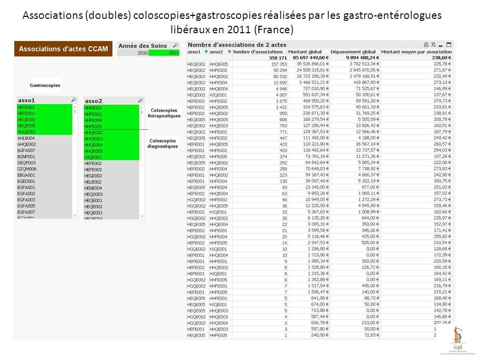 Taux de coloscopies réalisées en associations coloscopies+gastroscopie par rapport au nombre coloscopies total chez les gastro-entérologues libéraux en 2011 (France)