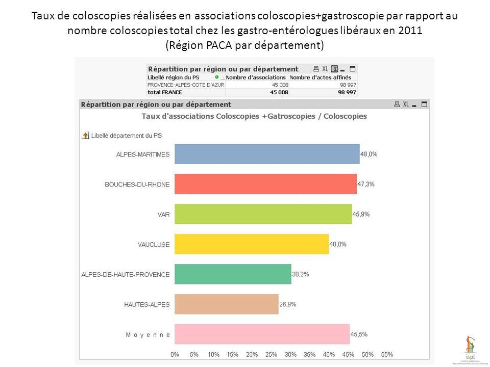 Taux de coloscopies réalisées en associations coloscopies+gastroscopie par rapport au nombre coloscopies total chez les gastro-entérologues libéraux en 2011 (Région IDF par département)