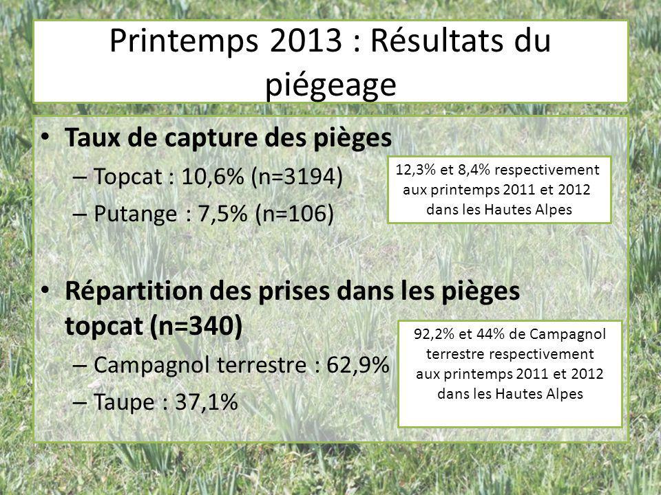 Taux de capture des pièges – Topcat : 10,6% (n=3194) – Putange : 7,5% (n=106) Répartition des prises dans les pièges topcat (n=340) – Campagnol terres