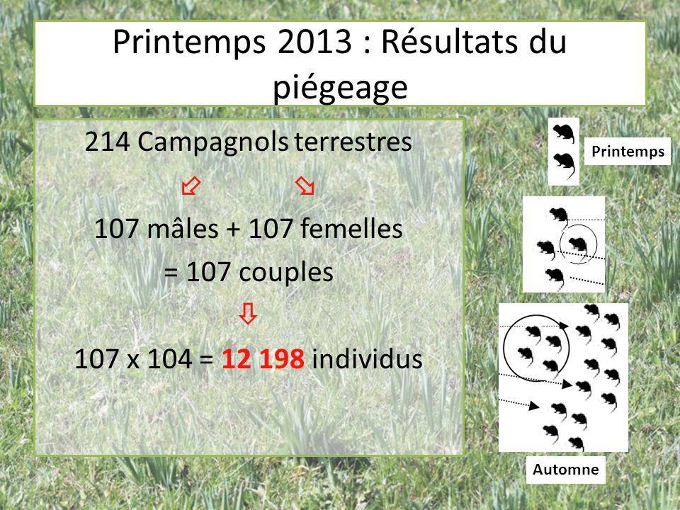 Printemps 2013 : Résultats du piégeage 214 Campagnols terrestres   107 mâles + 107 femelles = 107 couples  107 x 104 = 12 198 individus Printemps A