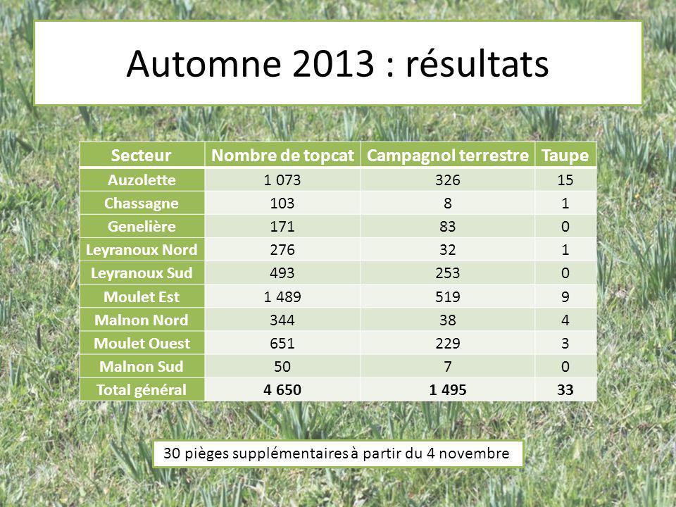 Automne 2013 : résultats SecteurNombre de topcatCampagnol terrestreTaupe Auzolette1 07332615 Chassagne10381 Genelière171830 Leyranoux Nord276321 Leyra