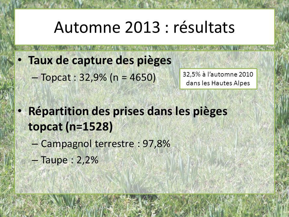 Taux de capture des pièges – Topcat : 32,9% (n = 4650) Répartition des prises dans les pièges topcat (n=1528) – Campagnol terrestre : 97,8% – Taupe :