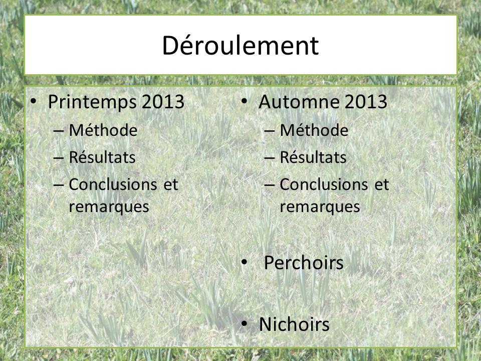 Déroulement Printemps 2013 – Méthode – Résultats – Conclusions et remarques Automne 2013 – Méthode – Résultats – Conclusions et remarques Perchoirs Ni