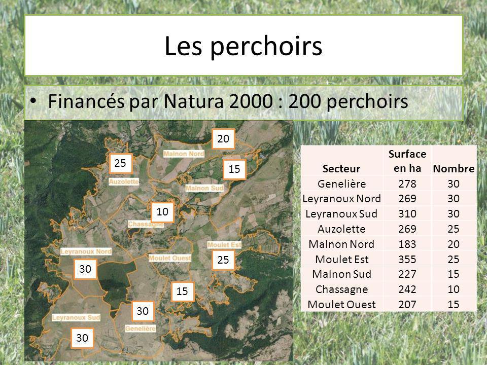 Les perchoirs Financés par Natura 2000 : 200 perchoirs 30 25 20 15 10 Secteur Surface en haNombre Genelière27830 Leyranoux Nord26930 Leyranoux Sud3103