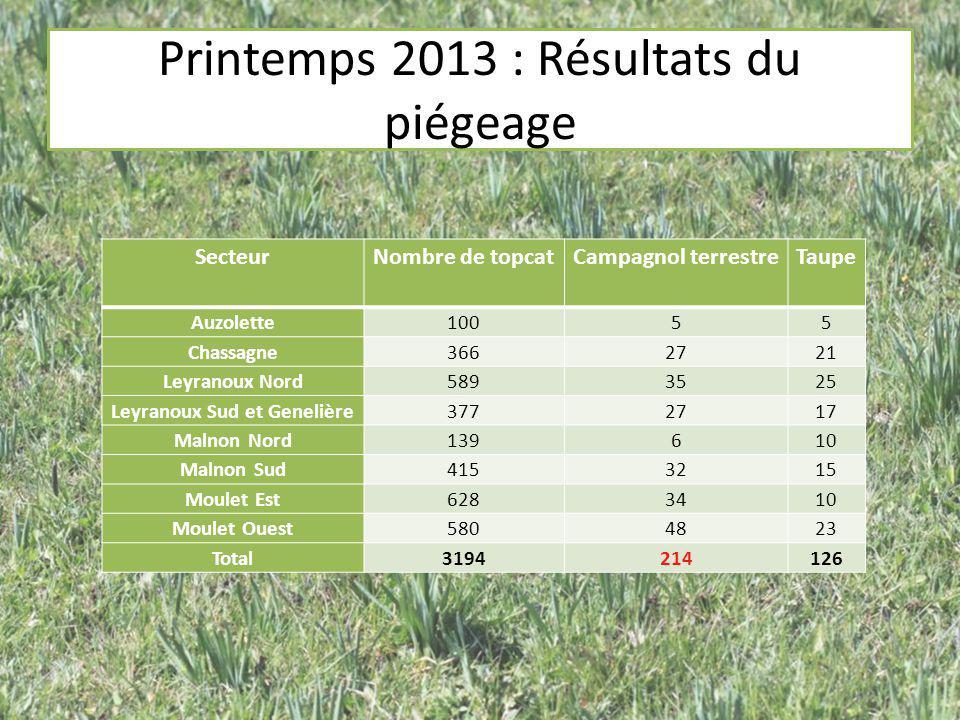 Printemps 2013 : Résultats du piégeage SecteurNombre de topcatCampagnol terrestreTaupe Auzolette10055 Chassagne3662721 Leyranoux Nord5893525 Leyranoux