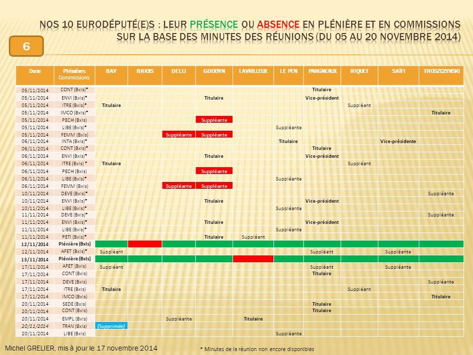DatePlénières Commissions BAYBRIOISDELLIGODDYNLAVRILLEUXLE PENPARGNEAUXRIQUETSAÏFITROSZCZYNSKI 05/11/2014 CONT (Bxls)* Titulaire 05/11/2014ENVI (Bxls)* Titulaire Vice-président 05/11/2014ITRE (Bxls)*Titulaire Suppléant 05/11/2014IMCO (Bxls)* Titulaire 05/11/2014PECH (Bxls) Suppléante 05/11/2014LIBE (Bxls)* Suppléante 05/11/2014FEMM (Bxls) Suppléante 06/11/2014INTA (Bxls)* Titulaire Vice-présidente 06/11/2014 CONT (Bxls)* Titulaire 06/11/2014ENVI (Bxls)* Titulaire Vice-président 06/11/2014ITRE (Bxls) *Titulaire Suppléant 06/11/2014PECH (Bxls) Suppléante 06/11/2014LIBE (Bxls)* Suppléante 06/11/2014FEMM (Bxls) Suppléante 10/11/2014DEVE (Bxls)* Suppléante 10/11/2014ENVI (Bxls)* Titulaire Vice-président 10/11/2014LIBE (Bxls)* Suppléante 11/11/2014DEVE (Bxls)* Suppléante 11/11/2014ENVI (Bxls)* Titulaire Vice-président 11/11/2014LIBE (Bxls)* Suppléante 11/11/2014PETI (Bxls)* TitulaireSuppléant 12/11/2014 Plénière (Bxls) 12/11/2014 AFET (Bxls)* Suppléant Suppléante 13/11/2014 Plénière (Bxls) 17/11/2014 AFET (Bxls) Suppléant Suppléante 17/11/2014 CONT (Bxls) Titulaire 17/11/2014DEVE (Bxls) Suppléante 17/11/2014ITRE (Bxls)Titulaire Suppléant 17/11/2014IMCO (Bxls) Titulaire 20/11/2014SEDE (Bxls) Titulaire 20/11/2014 CONT (Bxls) Titulaire 20/11/2014EMPL (Bxls) Suppléante Titulaire 20/11/2014TRAN (Bxls)(Supprimée) 20/11/2014LIBE (Bxls) Suppléante Michel GRELIER, mis à jour le 17 novembre 2014 * Minutes de la réunion non encore disponibles 6