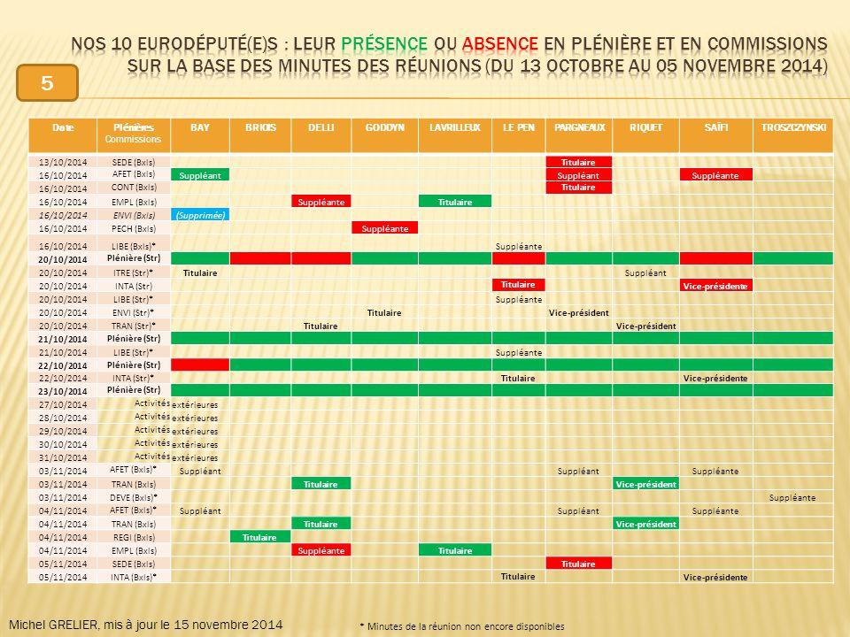 DatePlénières Commissions BAYBRIOISDELLIGODDYNLAVRILLEUXLE PENPARGNEAUXRIQUETSAÏFITROSZCZYNSKI 13/10/2014SEDE (Bxls) Titulaire 16/10/2014 AFET (Bxls) Suppléant Suppléante 16/10/2014 CONT (Bxls) Titulaire 16/10/2014EMPL (Bxls) Suppléante Titulaire 16/10/2014ENVI (Bxls)(Supprimée) 16/10/2014PECH (Bxls) Suppléante 16/10/2014LIBE (Bxls)* Suppléante 20/10/2014 Plénière (Str) 20/10/2014ITRE (Str)*Titulaire Suppléant 20/10/2014INTA (Str) Titulaire Vice-présidente 20/10/2014LIBE (Str)* Suppléante 20/10/2014ENVI (Str)* Titulaire Vice-président 20/10/2014TRAN (Str)* Titulaire Vice-président 21/10/2014 Plénière (Str) 21/10/2014LIBE (Str)* Suppléante 22/10/2014 Plénière (Str) 22/10/2014INTA (Str)* Titulaire Vice-présidente 23/10/2014 Plénière (Str) 27/10/2014 Activités extérieures 28/10/2014 Activités extérieures 29/10/2014 Activités extérieures 30/10/2014 Activités extérieures 31/10/2014 Activités extérieures 03/11/2014 AFET (Bxls)* Suppléant Suppléante 03/11/2014TRAN (Bxls) Titulaire Vice-président 03/11/2014DEVE (Bxls)* Suppléante 04/11/2014 AFET (Bxls)* Suppléant Suppléante 04/11/2014TRAN (Bxls) Titulaire Vice-président 04/11/2014REGI (Bxls) Titulaire 04/11/2014EMPL (Bxls) Suppléante Titulaire 05/11/2014SEDE (Bxls) Titulaire 05/11/2014INTA (Bxls)* Titulaire Vice-présidente Michel GRELIER, mis à jour le 15 novembre 2014 * Minutes de la réunion non encore disponibles 5