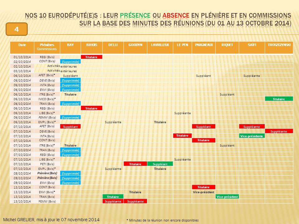 DatePlénières Commissions BAYBRIOISDELLIGODDYNLAVRILLEUXLE PENPARGNEAUXRIQUETSAÏFITROSZCZYNSKI 01/10/2014REGI (Bxls) Titulaire 02/10/2014 CONT (Bxls) (Supprimée) 02/10/2014 Activités extérieures 03/10/2014 Activités extérieures 06/10/2014 AFET (Bxls)* Suppléant Suppléante 06/10/2014DEVE (Bxls)(Supprimée) 06/10/2014INTA (Bxls)(Supprimée) 06/10/2014ENVI (Bxls)(Supprimée) 06/10/2014ITRE (Bxls)*Titulaire Suppléant 06/10/2014IMCO (Bxls)* Titulaire 06/10/2014TRAN (Bxls)(Supprimée) 06/10/2014REGI (Bxls) Titulaire 06/10/2014LIBE (Bxls)* Suppléante 06/10/2014FEMM (Bxls)(Supprimée) 06/10/2014EMPL (Bxls)* Suppléante Titulaire 07/10/2014 AFET (Bxls) Suppléant Suppléante 07/10/2014DEVE (Bxls) Suppléante 07/10/2014INTA (Bxls) Titulaire Vice-présidente 07/10/2014 CONT (Bxls) Titulaire 07/10/2014ITRE (Bxls)*Titulaire Suppléant 07/10/2014TRAN (Bxls)(Supprimée) 07/10/2014REGI (Bxls)(Supprimée) 07/10/2014LIBE (Bxls)* Suppléante 07/10/2014PETI (Bxls) TitulaireSuppléant 07/10/2014EMPL (Bxls)* Suppléante Titulaire 08/10/2014 Plénière (Bxls) (Supprimée) 09/10/2014 Plénière (Bxls) (Supprimée) 09/10/2014ENVI (Bxls)(Supprimée) 13/10/2014 CONT (Bxls) Titulaire 13/10/2014ENVI (Bxls)* Titulaire Vice-président 13/10/2014TRAN (Bxls) Titulaire Vice-président 13/10/2014FEMM (Bxls) Suppléante Michel GRELIER, mis à jour le 07 novembre 2014 * Minutes de la réunion non encore disponibles 4