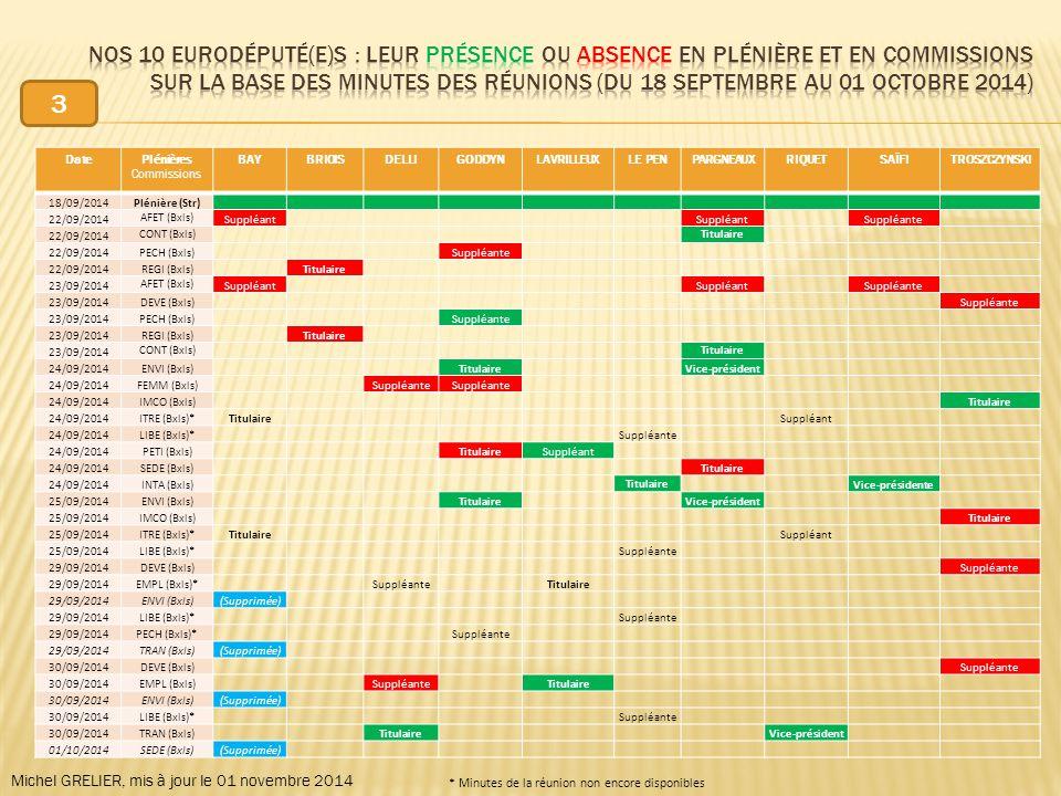 DatePlénières Commissions BAYBRIOISDELLIGODDYNLAVRILLEUXLE PENPARGNEAUXRIQUETSAÏFITROSZCZYNSKI 18/09/2014Plénière (Str) 22/09/2014 AFET (Bxls) Suppléant Suppléante 22/09/2014 CONT (Bxls) Titulaire 22/09/2014PECH (Bxls) Suppléante 22/09/2014REGI (Bxls) Titulaire 23/09/2014 AFET (Bxls) Suppléant Suppléante 23/09/2014DEVE (Bxls) Suppléante 23/09/2014PECH (Bxls) Suppléante 23/09/2014REGI (Bxls) Titulaire 23/09/2014 CONT (Bxls) Titulaire 24/09/2014ENVI (Bxls) Titulaire Vice-président 24/09/2014FEMM (Bxls) Suppléante 24/09/2014IMCO (Bxls) Titulaire 24/09/2014ITRE (Bxls)*Titulaire Suppléant 24/09/2014LIBE (Bxls)* Suppléante 24/09/2014PETI (Bxls) TitulaireSuppléant 24/09/2014SEDE (Bxls) Titulaire 24/09/2014INTA (Bxls) Titulaire Vice-présidente 25/09/2014ENVI (Bxls) Titulaire Vice-président 25/09/2014IMCO (Bxls) Titulaire 25/09/2014ITRE (Bxls)*Titulaire Suppléant 25/09/2014LIBE (Bxls)* Suppléante 29/09/2014DEVE (Bxls) Suppléante 29/09/2014EMPL (Bxls)* Suppléante Titulaire 29/09/2014ENVI (Bxls)(Supprimée) 29/09/2014LIBE (Bxls)* Suppléante 29/09/2014PECH (Bxls)* Suppléante 29/09/2014TRAN (Bxls)(Supprimée) 30/09/2014DEVE (Bxls) Suppléante 30/09/2014EMPL (Bxls) Suppléante Titulaire 30/09/2014ENVI (Bxls)(Supprimée) 30/09/2014LIBE (Bxls)* Suppléante 30/09/2014TRAN (Bxls) Titulaire Vice-président 01/10/2014SEDE (Bxls)(Supprimée) Michel GRELIER, mis à jour le 01 novembre 2014 * Minutes de la réunion non encore disponibles 3