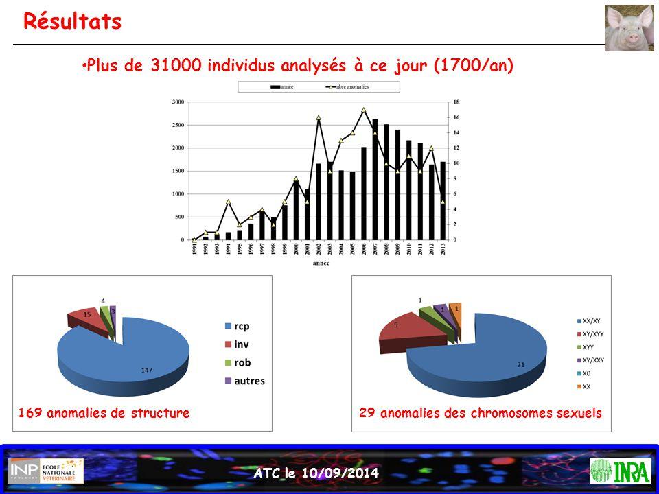 ATC le 10/09/2014 Résultats Plus de 31000 individus analysés à ce jour (1700/an) 169 anomalies de structure29 anomalies des chromosomes sexuels