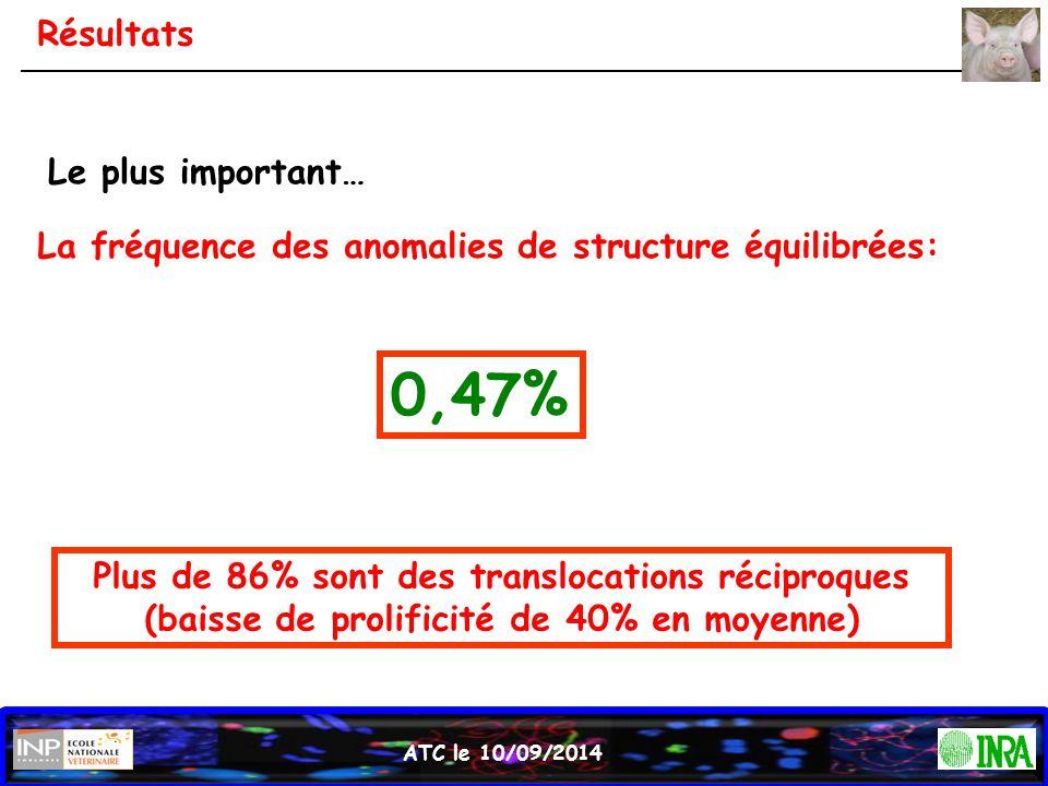 ATC le 10/09/2014 Résultats Le plus important… La fréquence des anomalies de structure équilibrées: 0,47% Plus de 86% sont des translocations réciproq