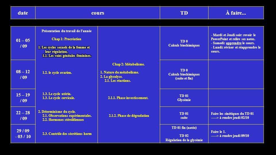 datecoursTDÀ faire... 01 – 05 / 09 TD 0 Calculs biochimiques - Mardi et Jeudi soir: revoir le PowerPoint et relire ses notes. - Samedi: apprendre le c