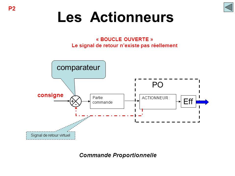 Les Actionneurs ACTIONNEUR : Partie commande comparateur consigne Eff PO Commande Proportionnelle + - Signal de retour virtuel « BOUCLE OUVERTE » Le s