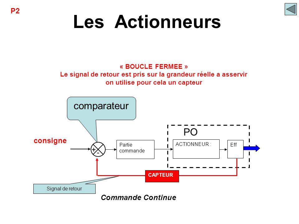 Les Actionneurs comparateur ACTIONNEUR : Partie commande Eff consigne PO Commande Continue + - Signal de retour CAPTEUR « BOUCLE FERMEE » Le signal de