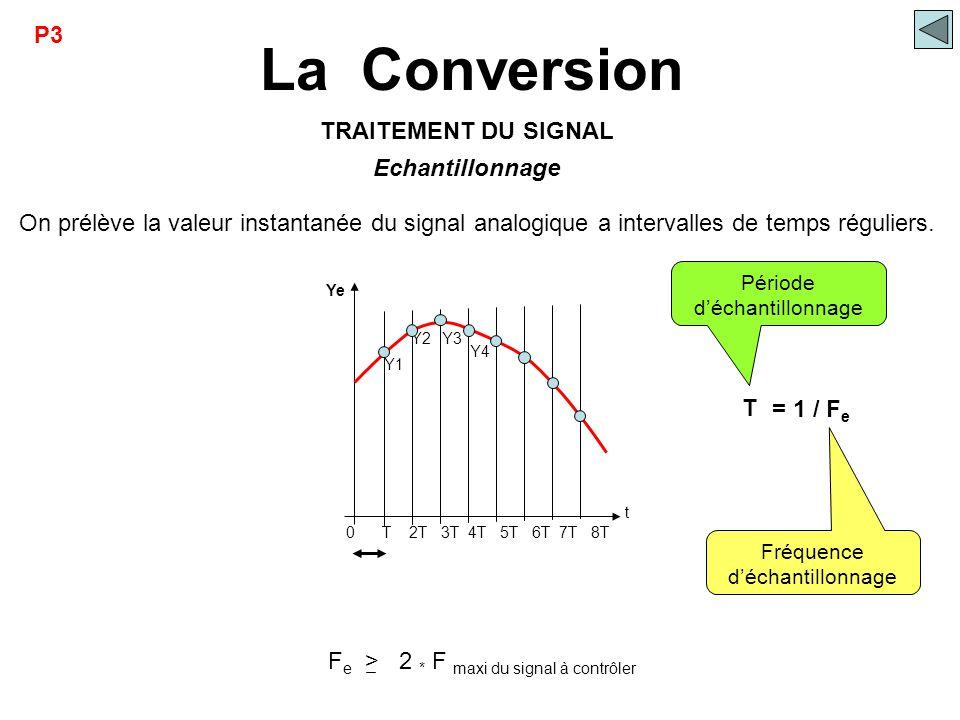 La Conversion Ye t 0 T 2T 3T 4T 5T 6T 7T 8T Y1 Y2Y3 Y4 Echantillonnage On prélève la valeur instantanée du signal analogique a intervalles de temps ré
