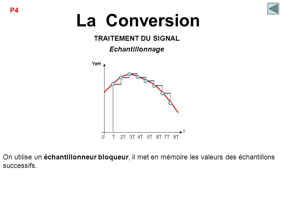 La Conversion YeH t On utilise un échantillonneur bloqueur, il met en mémoire les valeurs des échantillons successifs. Echantillonnage TRAITEMENT DU S