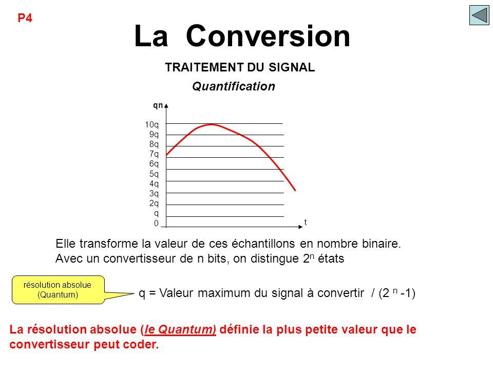 La Conversion t qn 10q 9q 8q 7q 6q 5q 4q 3q 2q q 0 Quantification Elle transforme la valeur de ces échantillons en nombre binaire. Avec un convertisse