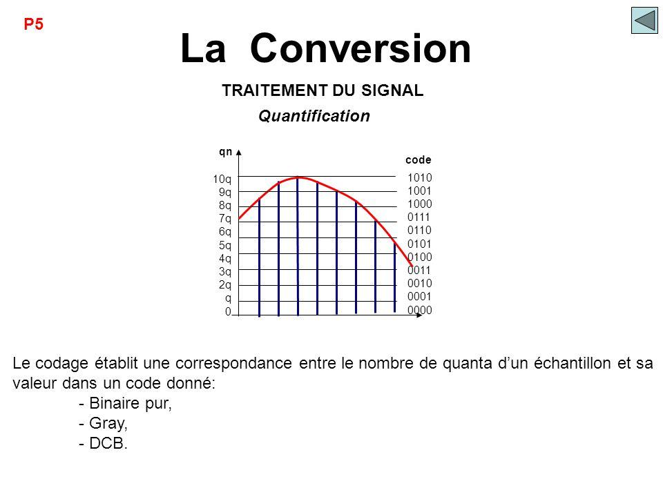 La Conversion qn 10q 9q 8q 7q 6q 5q 4q 3q 2q q 0 1010 1001 1000 0111 0110 0101 0100 0011 0010 0001 0000 code Quantification Le codage établit une corr