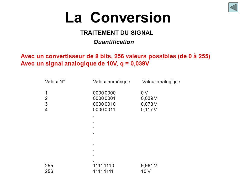La Conversion Quantification TRAITEMENT DU SIGNAL Avec un convertisseur de 8 bits, 256 valeurs possibles (de 0 à 255) Avec un signal analogique de 10V