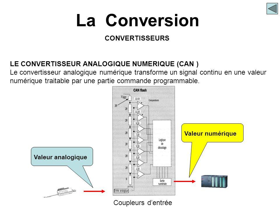 La Conversion CONVERTISSEURS LE CONVERTISSEUR ANALOGIQUE NUMERIQUE (CAN ) Le convertisseur analogique numérique transforme un signal continu en une va