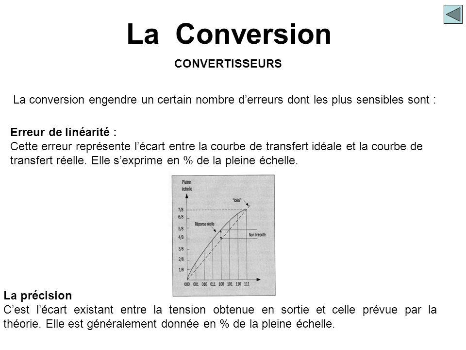 La Conversion CONVERTISSEURS Erreur de linéarité : Cette erreur représente l'écart entre la courbe de transfert idéale et la courbe de transfert réell
