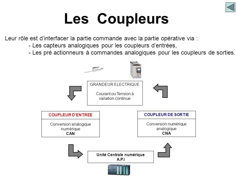 Les Coupleurs COUPLEUR D'ENTREE Conversion analogique numérique CAN COUPLEUR DE SORTIE Conversion numérique analogique CNA Unité Centrale numérique A.