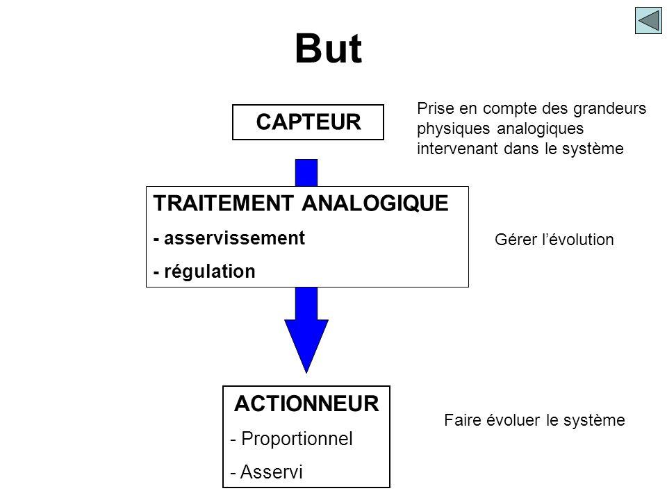 CAPTEUR ACTIONNEUR - Proportionnel - Asservi TRAITEMENT ANALOGIQUE - asservissement - régulation Prise en compte des grandeurs physiques analogiques i
