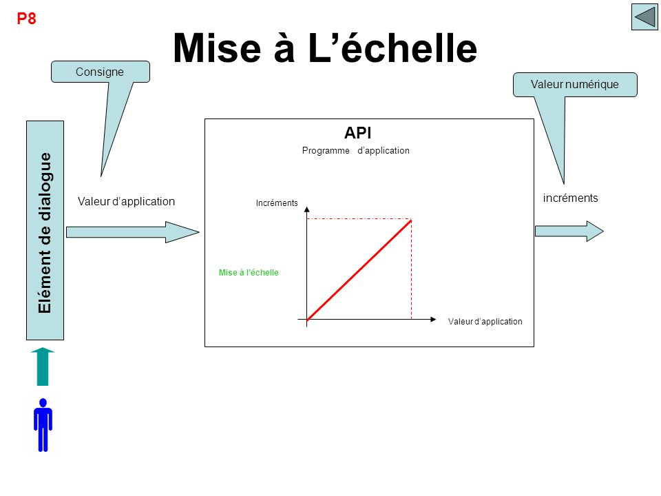 API Elément de dialogue Mise à L'échelle Mise à l'échelle Incréments Valeur d'application Programme d'application Consigne incréments Valeur numérique